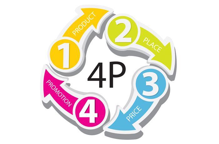 Основные элементы комплекса интернет-маркетинга (Теория 4P)