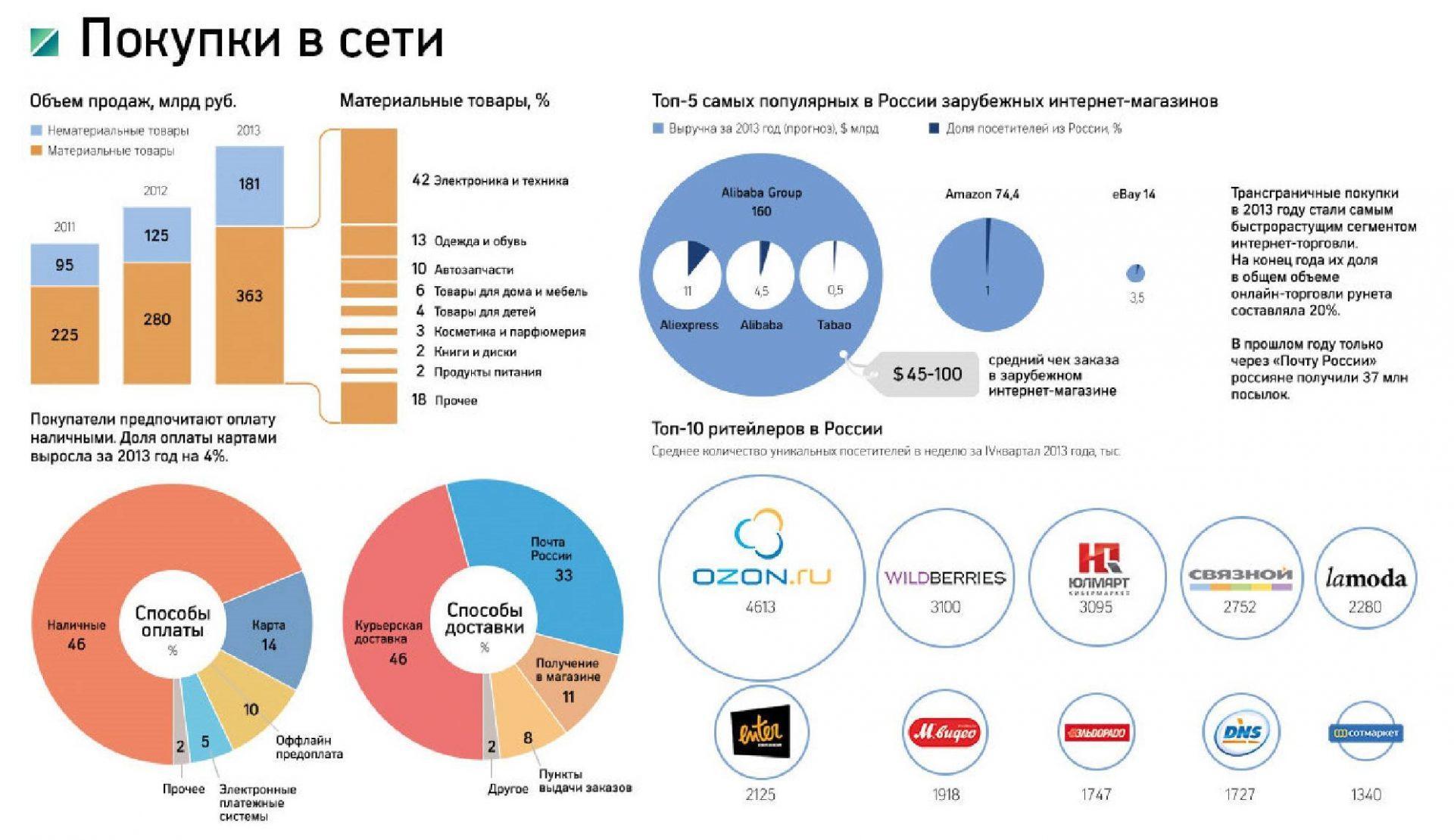 ТОП-100 самых быстрорастущих и падающих категорий товаров в e-commerce
